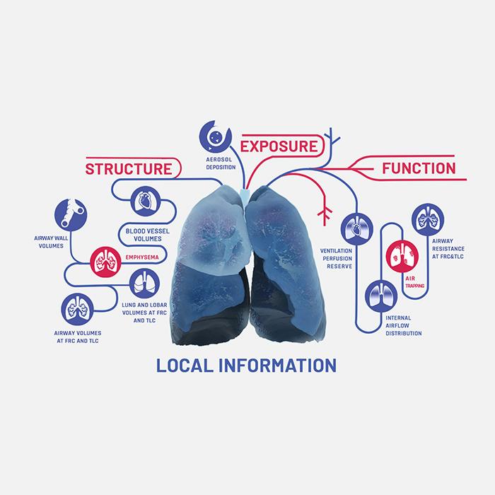 FRI Biomarker Overview